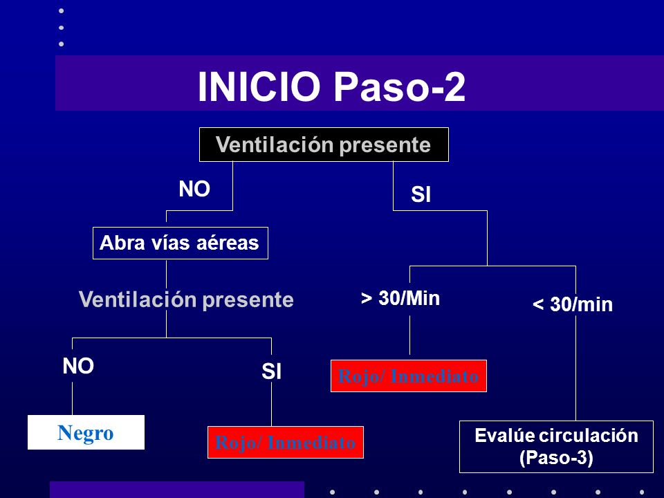 INICIO Paso-2 Ventilación presente NO SI Ventilación presente NO SI