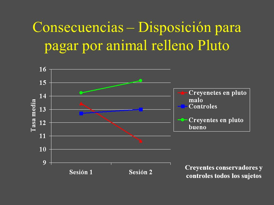 Consecuencias – Disposición para pagar por animal relleno Pluto