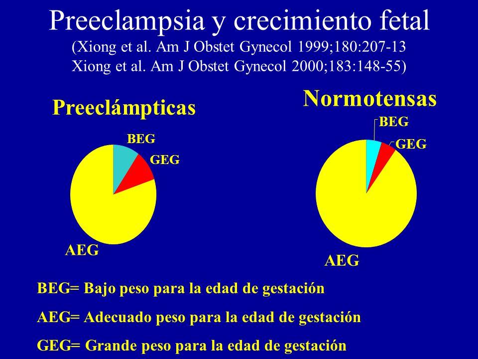 Preeclampsia y crecimiento fetal (Xiong et al