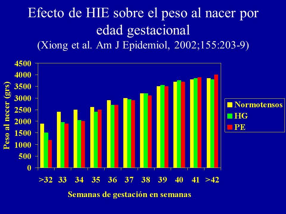 Efecto de HIE sobre el peso al nacer por edad gestacional (Xiong et al