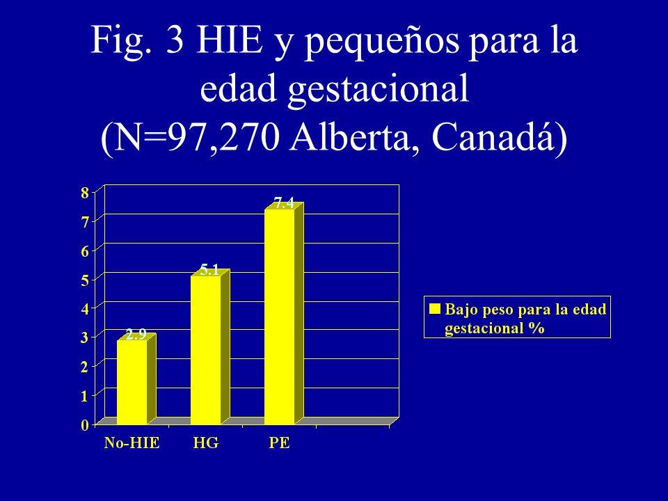 Fig. 3 HIE y pequeños para la edad gestacional (N=97,270 Alberta, Canadá)
