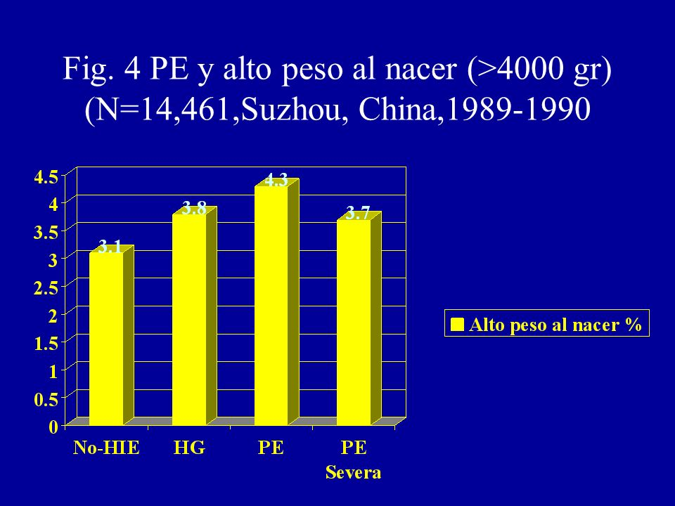 Fig. 4 PE y alto peso al nacer (>4000 gr) (N=14,461,Suzhou, China,