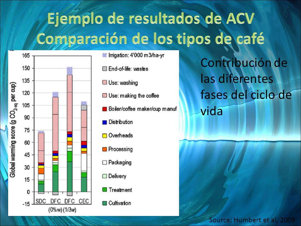 Ejemplo de resultados de ACV Comparación de los tipos de café