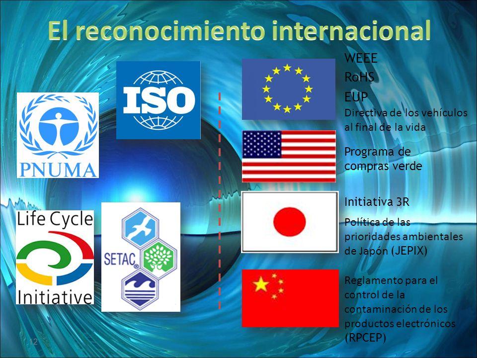 El reconocimiento internacional