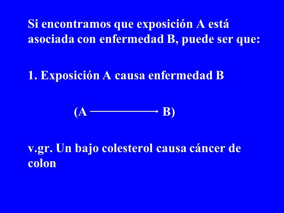 Si encontramos que exposición A está asociada con enfermedad B, puede ser que: