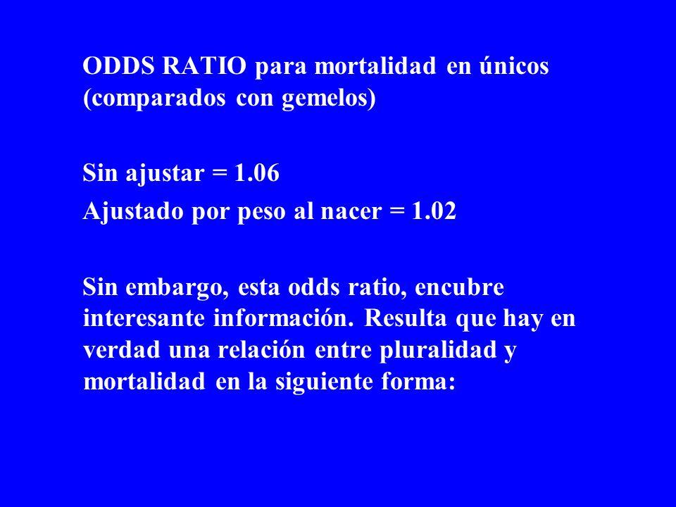 ODDS RATIO para mortalidad en únicos (comparados con gemelos)