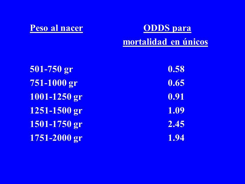 Peso al nacer ODDS para mortalidad en únicos. 501-750 gr 0.58. 751-1000 gr 0.65.