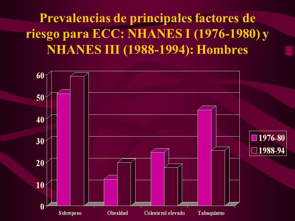Prevalencias de principales factores de riesgo para ECC: NHANES I (1976-1980) y NHANES III (1988-1994): Hombres