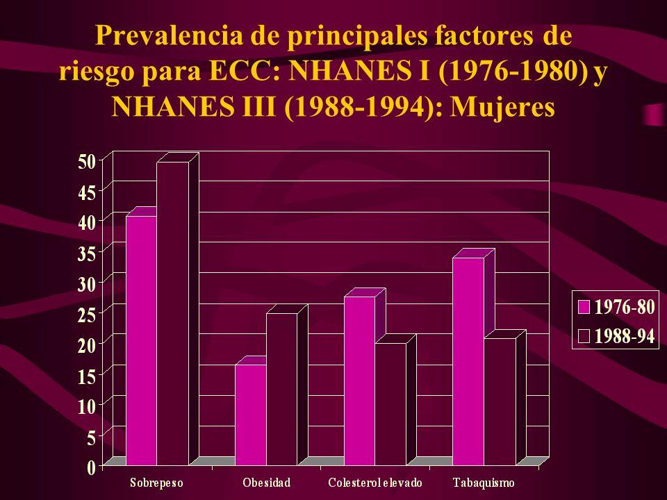 Prevalencia de principales factores de riesgo para ECC: NHANES I (1976-1980) y NHANES III (1988-1994): Mujeres