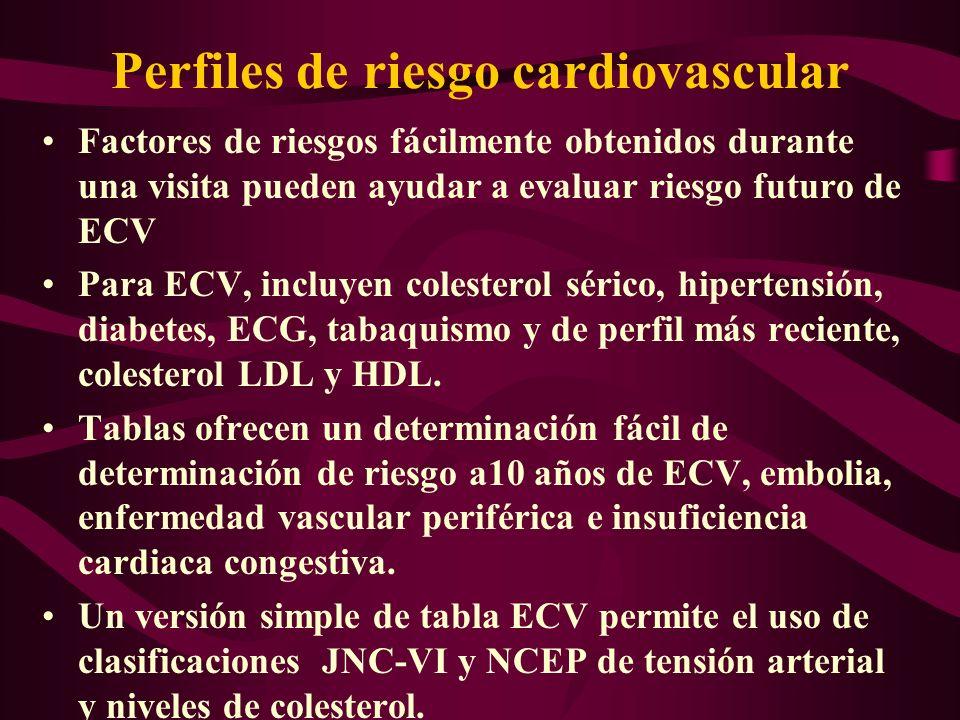 Perfiles de riesgo cardiovascular