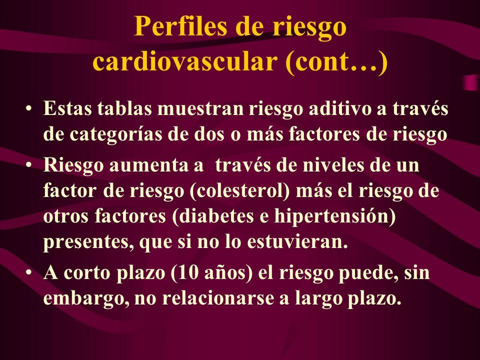 Perfiles de riesgo cardiovascular (cont…)