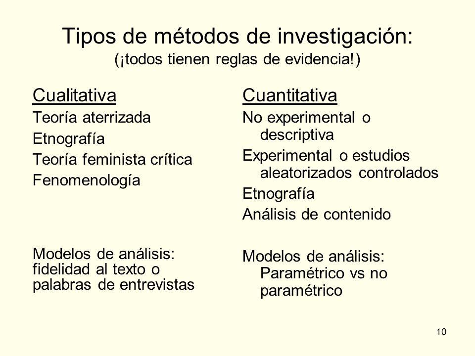 Tipos de métodos de investigación: (¡todos tienen reglas de evidencia