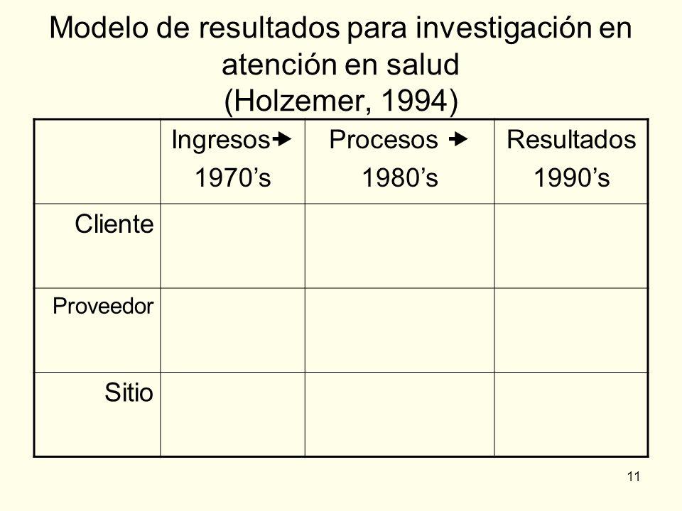Modelo de resultados para investigación en atención en salud (Holzemer, 1994)