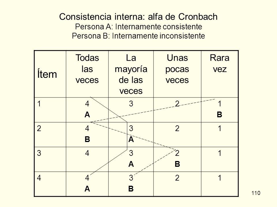 Consistencia interna: alfa de Cronbach Persona A: Internamente consistente Persona B: Internamente inconsistente