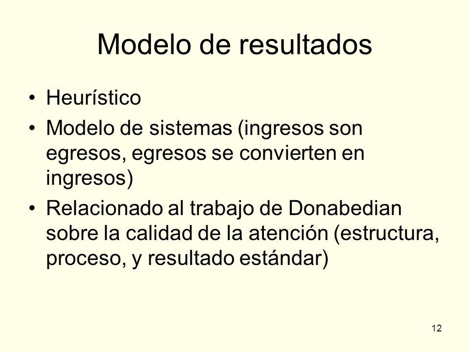 Modelo de resultados Heurístico