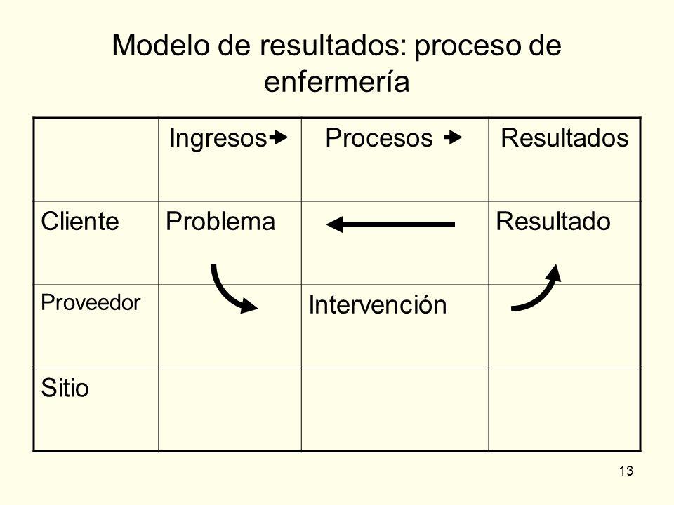 Modelo de resultados: proceso de enfermería
