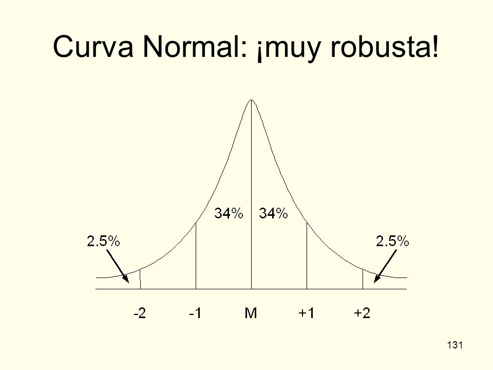Curva Normal: ¡muy robusta!