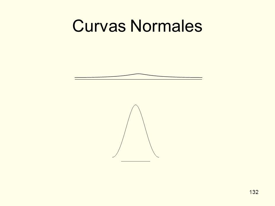 Curvas Normales