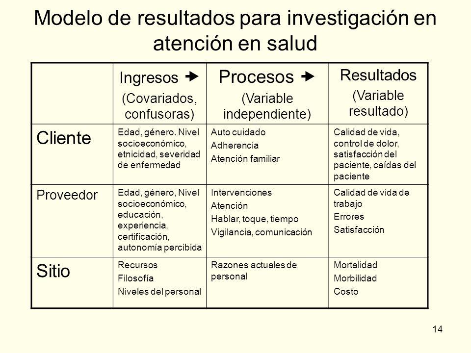 Modelo de resultados para investigación en atención en salud