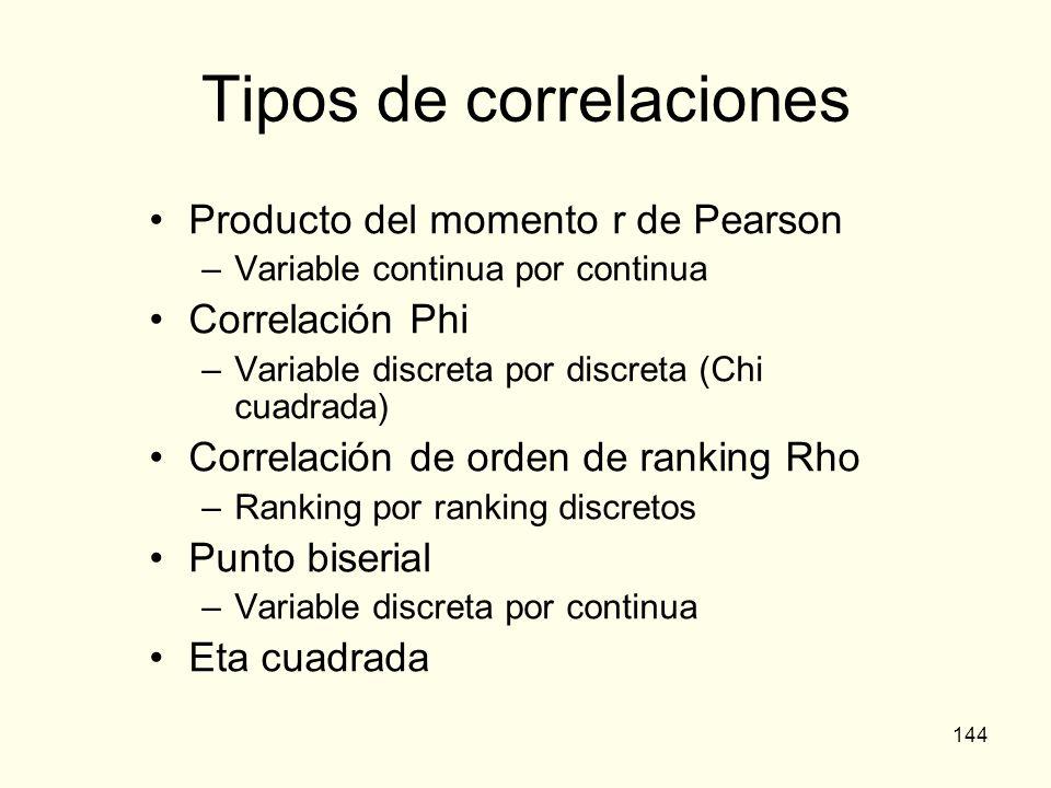 Tipos de correlaciones