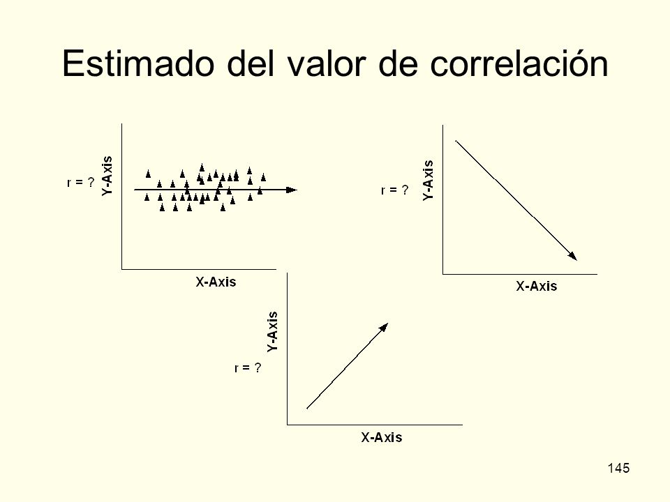 Estimado del valor de correlación