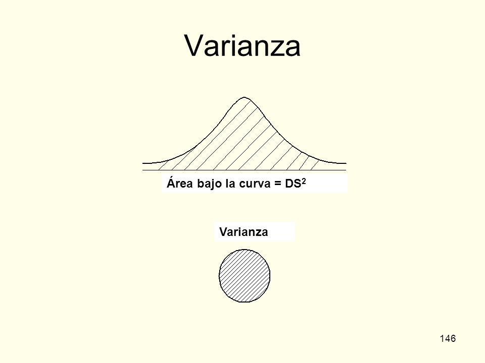 Varianza Área bajo la curva = DS2 Varianza