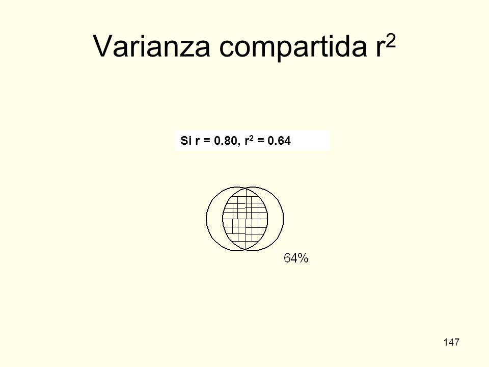 Varianza compartida r2 Si r = 0.80, r2 = 0.64