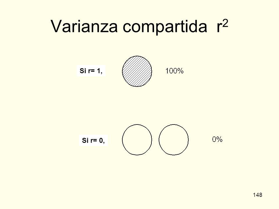 Varianza compartida r2 Si r= 1, Si r= 0,
