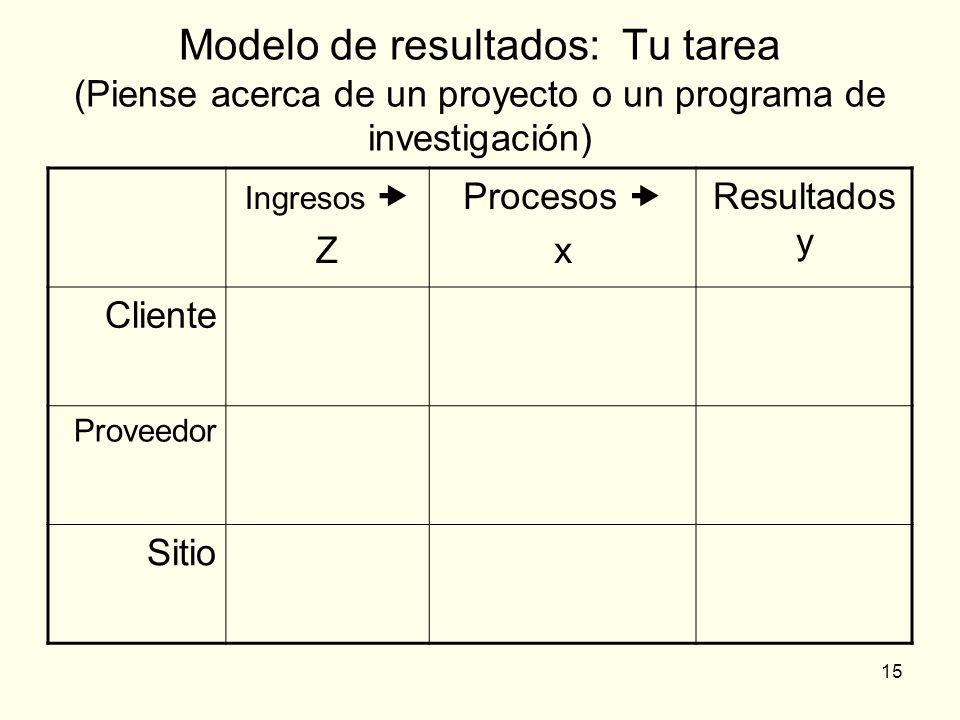Modelo de resultados: Tu tarea (Piense acerca de un proyecto o un programa de investigación)