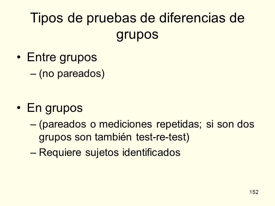 Tipos de pruebas de diferencias de grupos