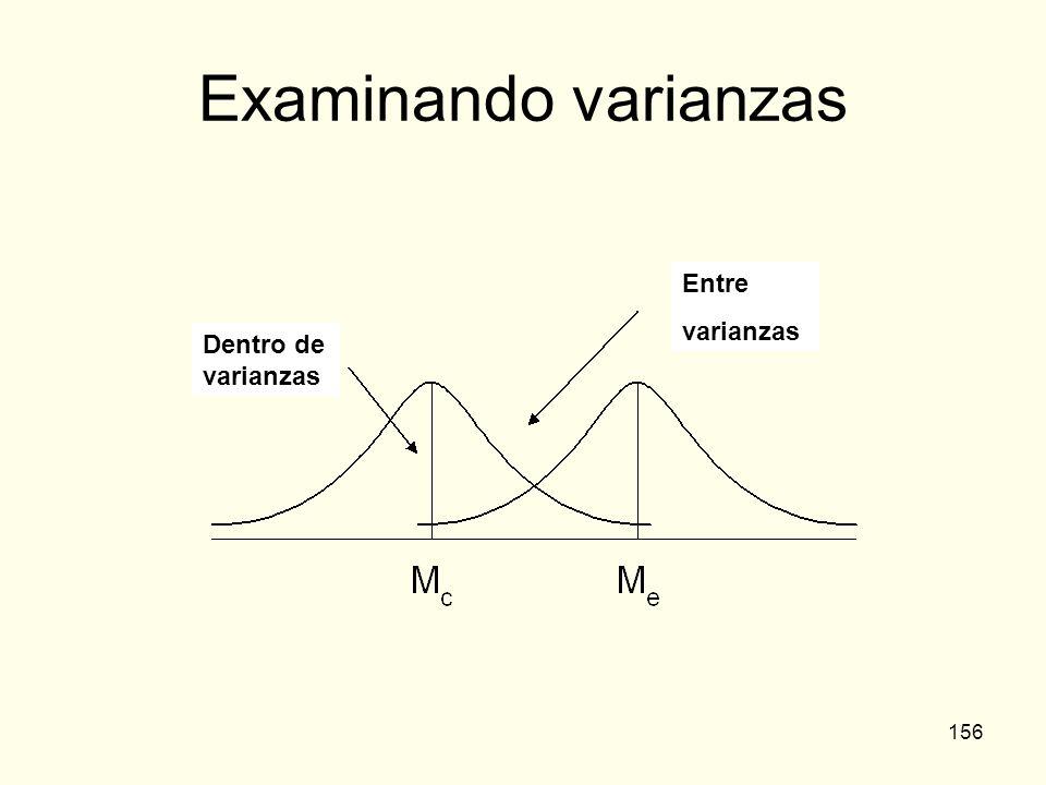 Examinando varianzas Entre varianzas Dentro de varianzas