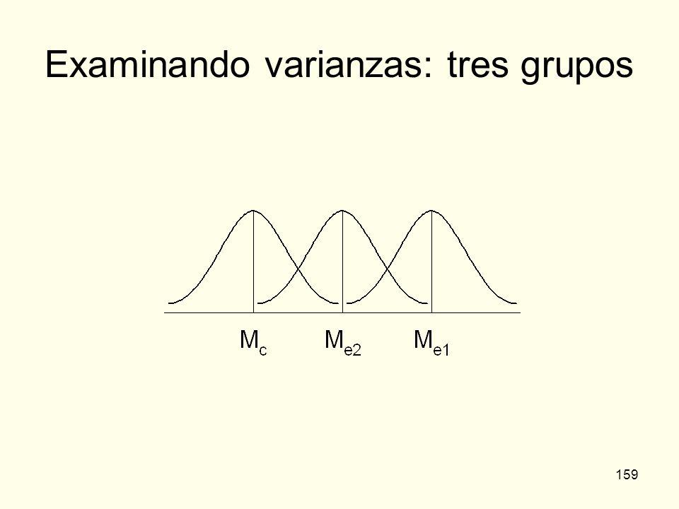 Examinando varianzas: tres grupos