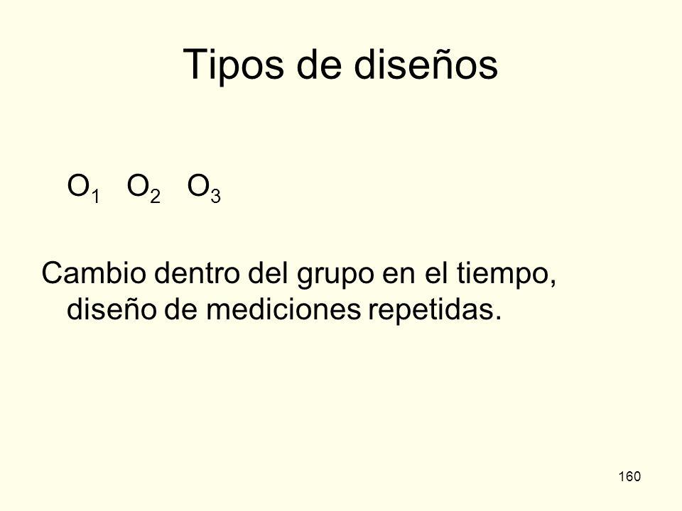 Tipos de diseños O1 O2 O3 Cambio dentro del grupo en el tiempo, diseño de mediciones repetidas.