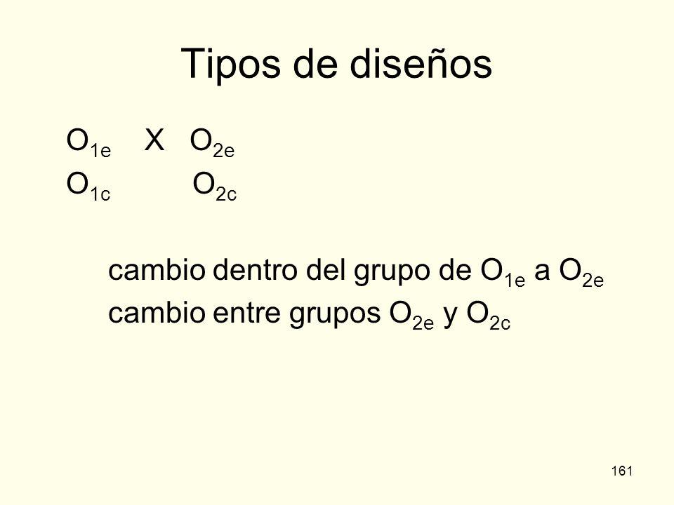 Tipos de diseños O1e X O2e O1c O2c