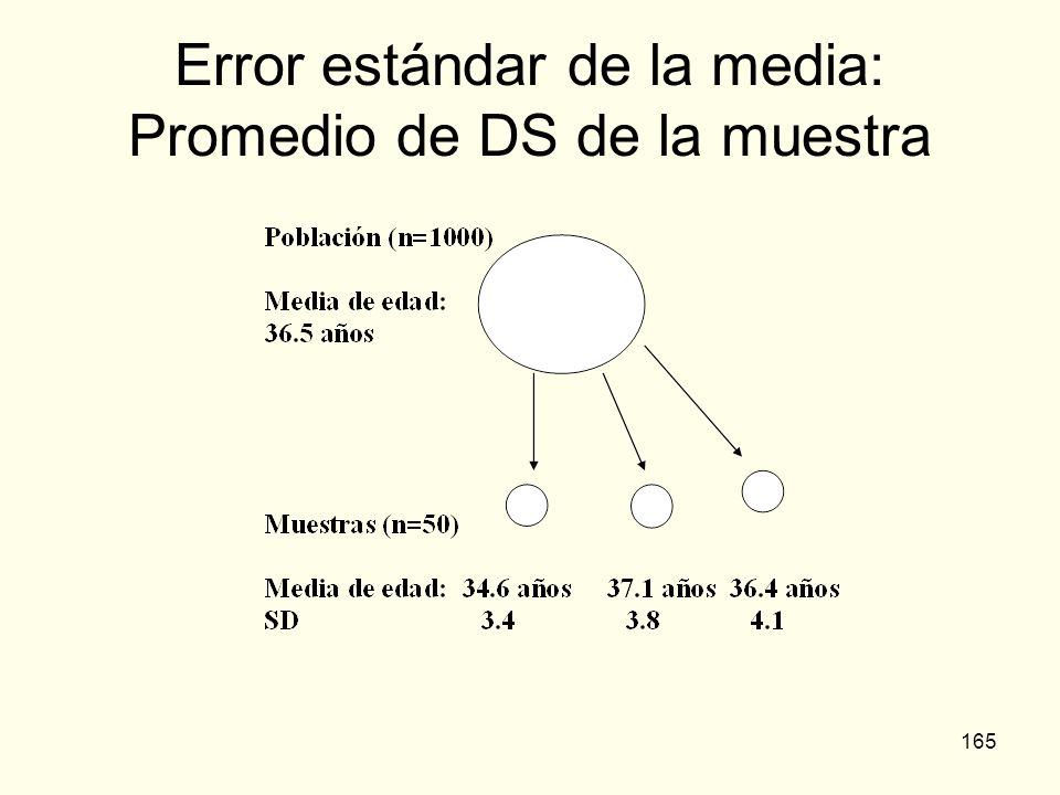 Error estándar de la media: Promedio de DS de la muestra