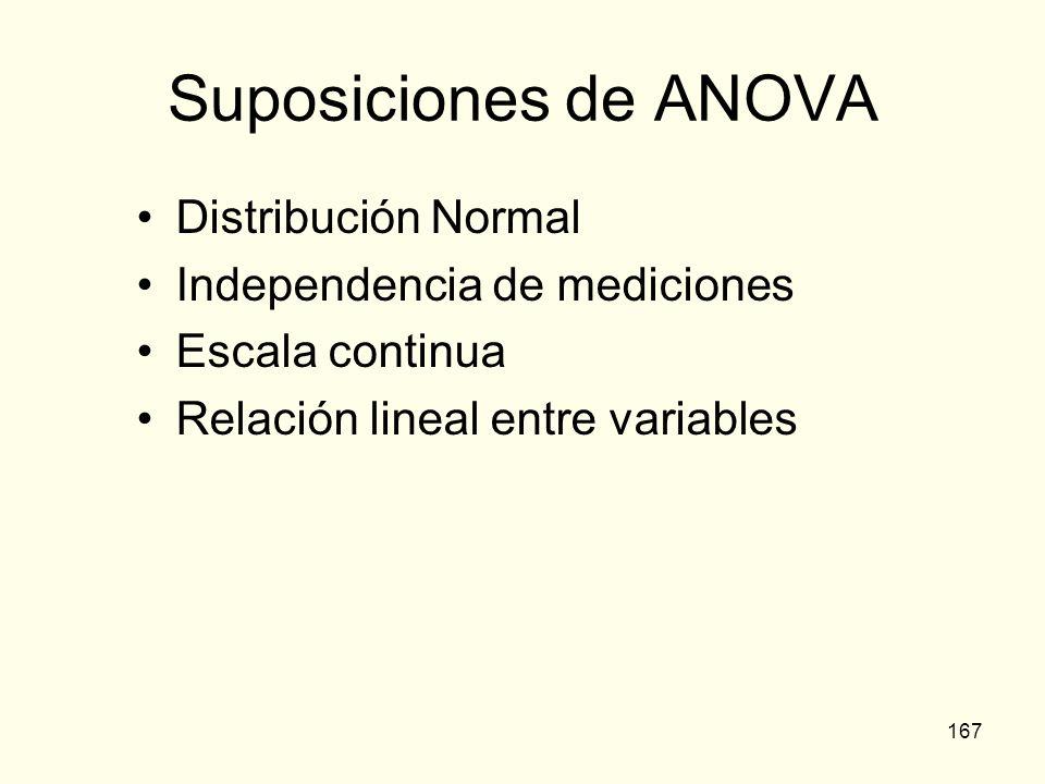 Suposiciones de ANOVA Distribución Normal Independencia de mediciones