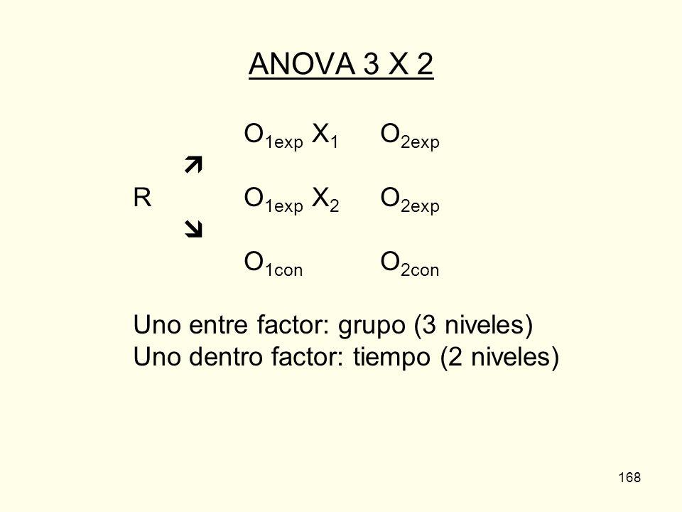 ANOVA 3 X 2 O1exp X1 O2exp  R O1exp X2 O2exp  O1con O2con