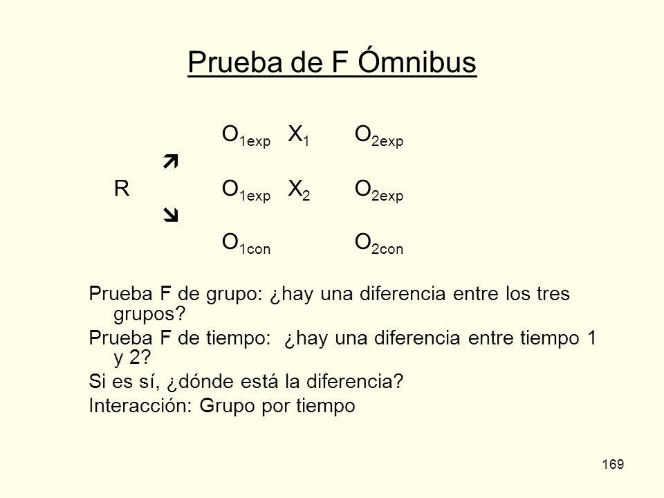 Prueba de F Ómnibus O1exp X1 O2exp  R O1exp X2 O2exp  O1con O2con