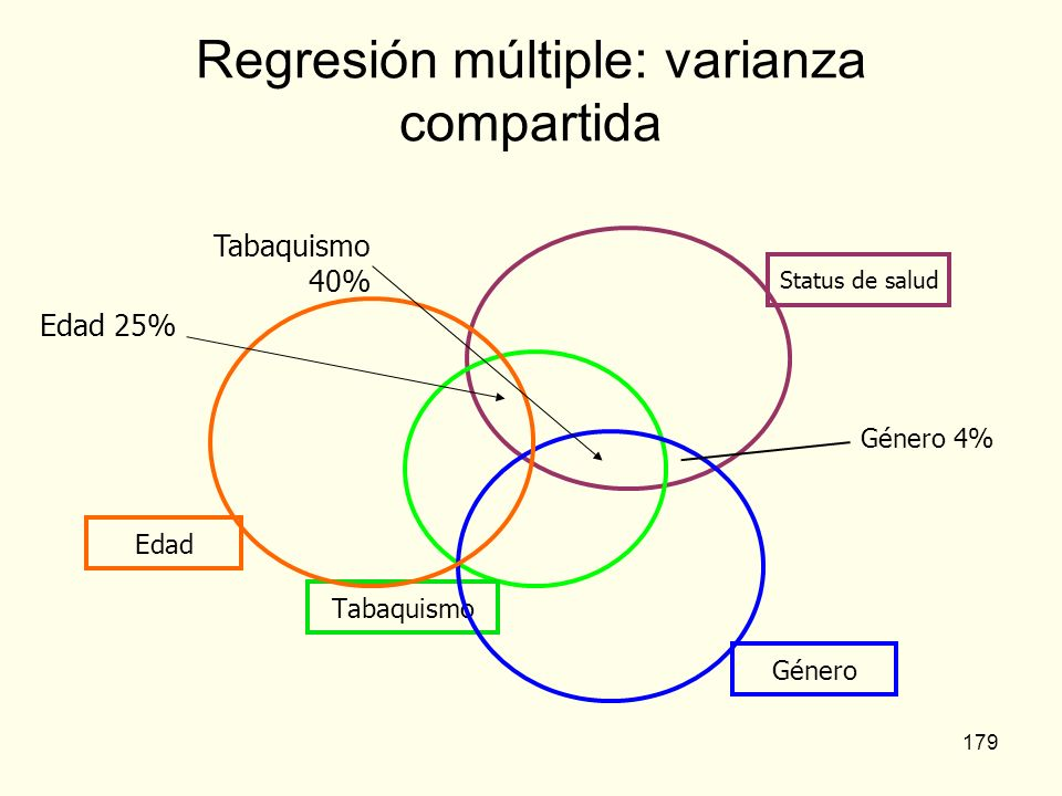 Regresión múltiple: varianza compartida