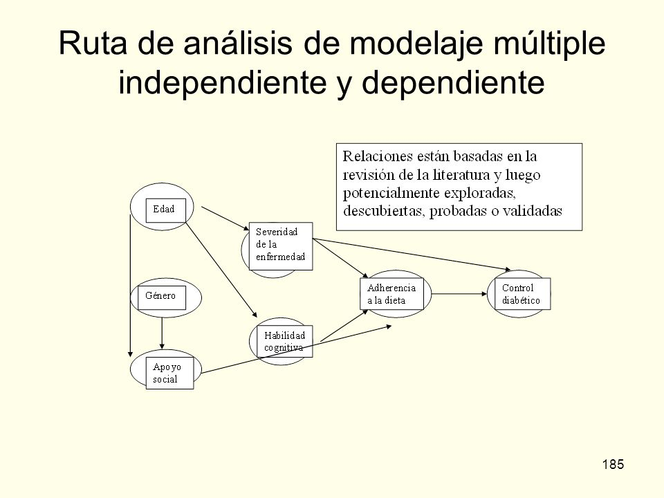 Ruta de análisis de modelaje múltiple independiente y dependiente
