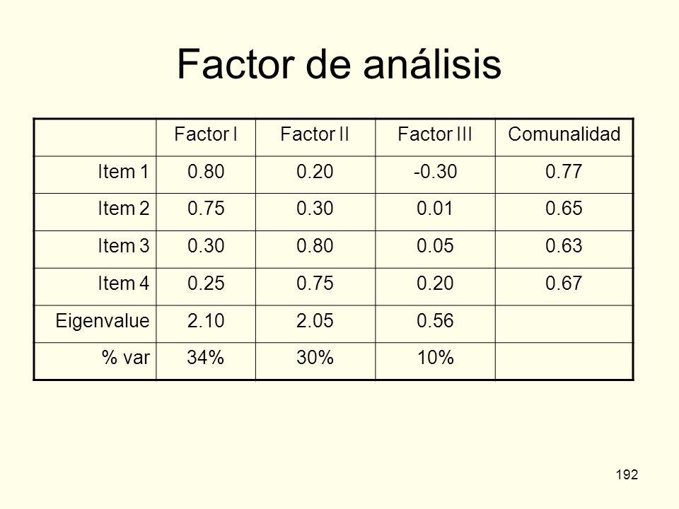 Factor de análisis Factor I Factor II Factor III Comunalidad Item 1