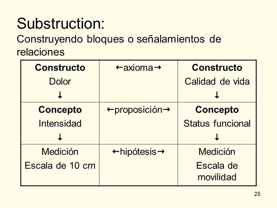 Substruction: Construyendo bloques o señalamientos de relaciones