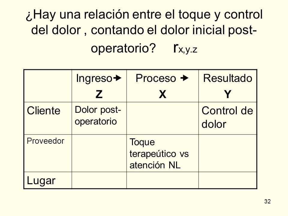 ¿Hay una relación entre el toque y control del dolor , contando el dolor inicial post-operatorio rx,y.z