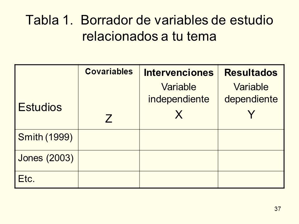 Tabla 1. Borrador de variables de estudio relacionados a tu tema