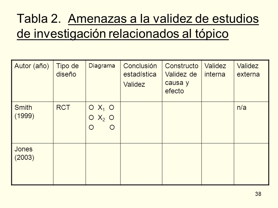 Tabla 2. Amenazas a la validez de estudios de investigación relacionados al tópico