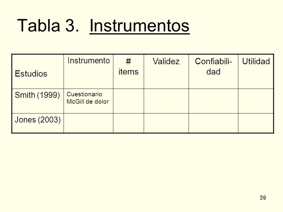 Tabla 3. Instrumentos Estudios # items Validez Confiabili- dad