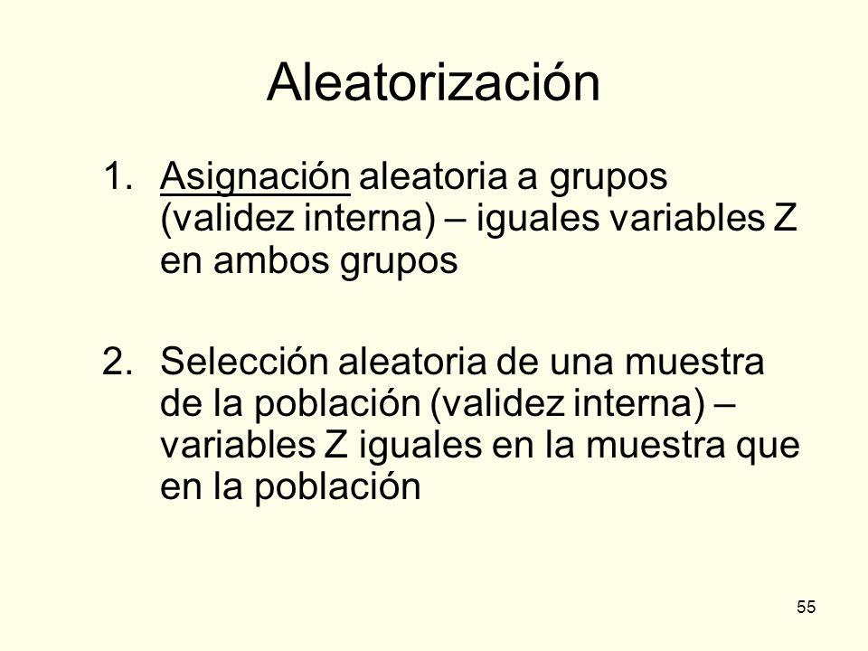 Aleatorización Asignación aleatoria a grupos (validez interna) – iguales variables Z en ambos grupos.