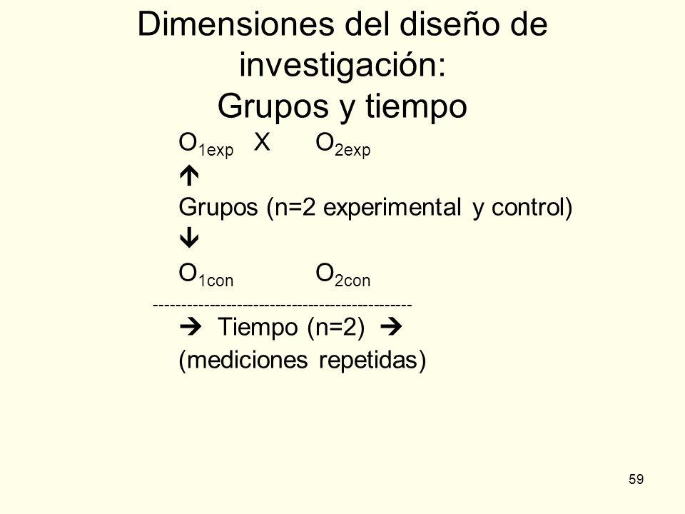 Dimensiones del diseño de investigación: Grupos y tiempo