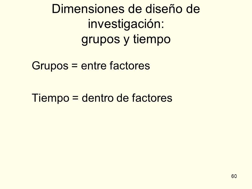 Dimensiones de diseño de investigación: grupos y tiempo