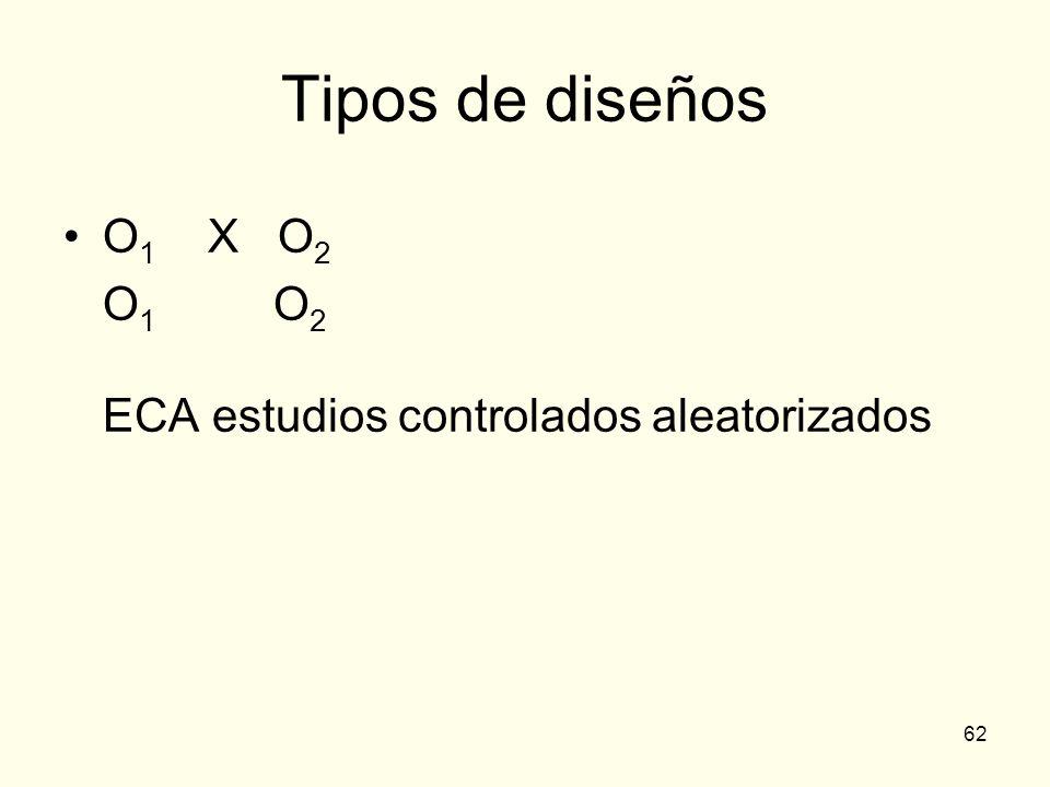 Tipos de diseños O1 X O2 O1 O2 ECA estudios controlados aleatorizados